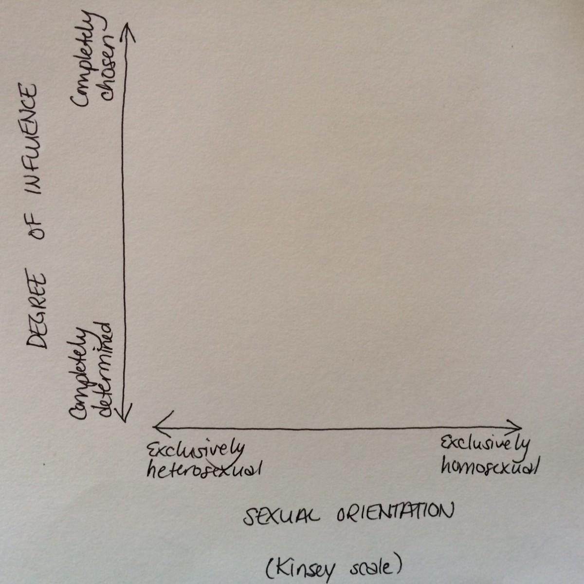 Sexual orientation beliefs scale