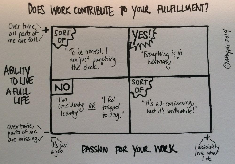 work fulfillment