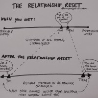 The Relationship Reset